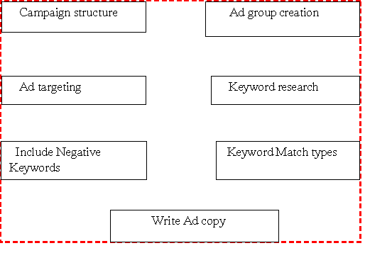 Tips for getting new adwords account
