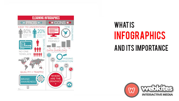 What Is Info graphics and its Importance